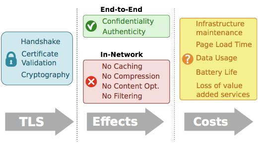 Figure 1. The HTTPS adoption impact chain  (Source:  Naylor, et al., 2014).