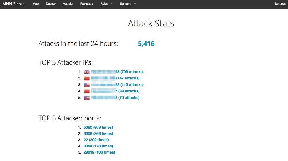 Simple stats for attacks observed in the last 24 hours