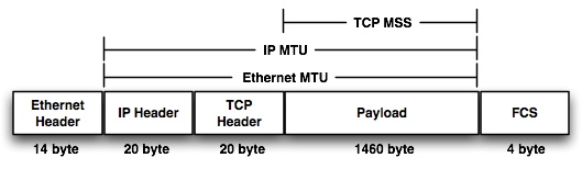 IP MTU and TCP MSS Missmatch - an evil for network