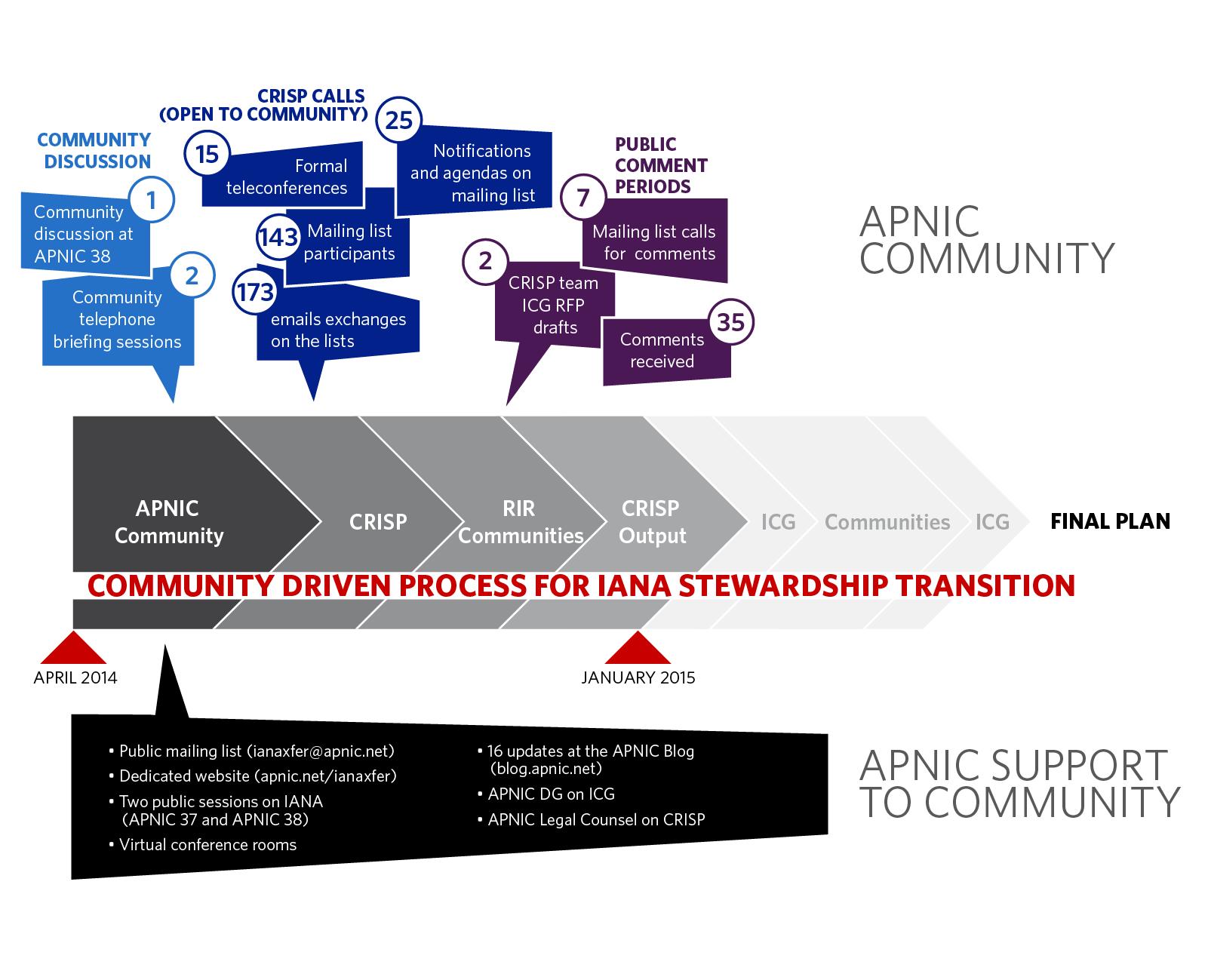 Click to enlarge: The IANA Stewardship Transition so far