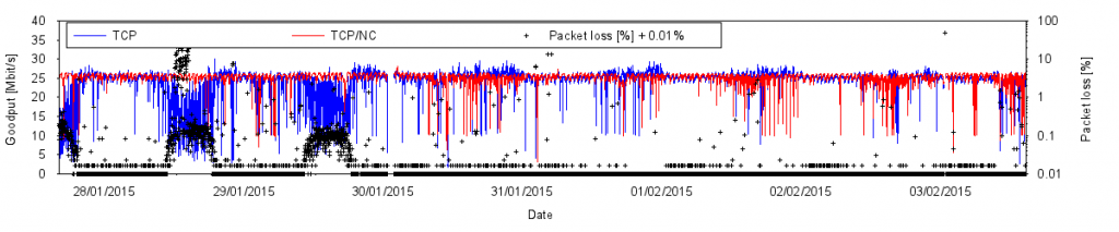 Performance of a network-coded tunnel (red) with 20% overhead compared to standard TCP (blue). During periods of high packet loss on 28/1 and 29/1, standard TCP performance collapses while the network-coded tunnel shows no impairment. At times of low packet loss, goodput can still decrease as a result of heavy traffic load in the shared bandwidth. A network-coded tunnel with lower overhead would outperform standard TCP by up to 20% during these periods