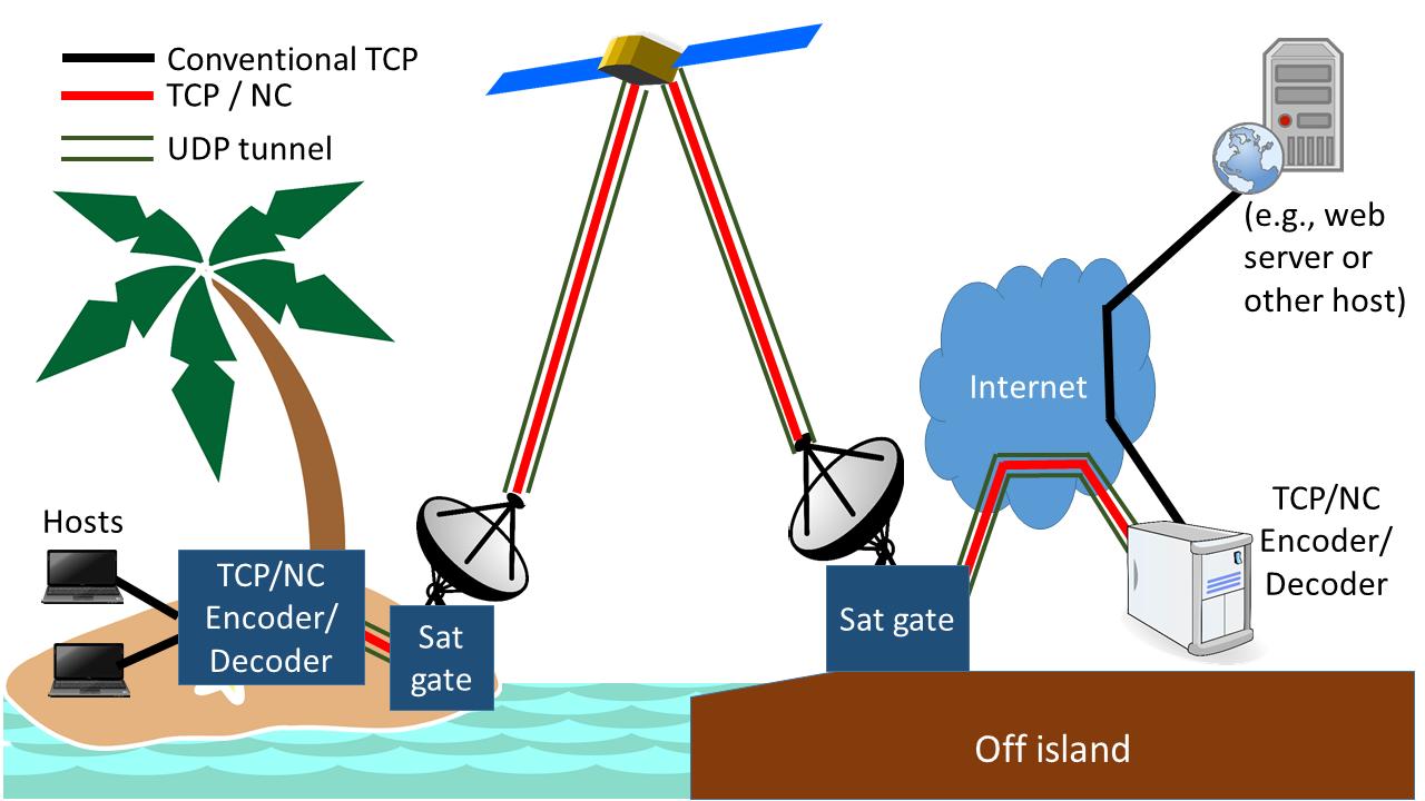 Is your satellite link oscillating? | APNIC Blog