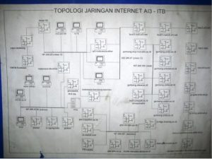 Network topology of Internet connection in ITB, connecting ITB campus, Bandung wireless IEEE802.11 network, and Indonesia universities WAN to the Internet