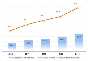 "Indonesia Internet penetration and usage 2010-14 (adapted from <a href=""http://www.apjii.or.id/v2/upload/statistik/Survey%20APJII%202014%20v3.pdf"">Profil Pengguna Internet Indonesia 2014, APJII</a> [PDF, 12.9 MB] )"