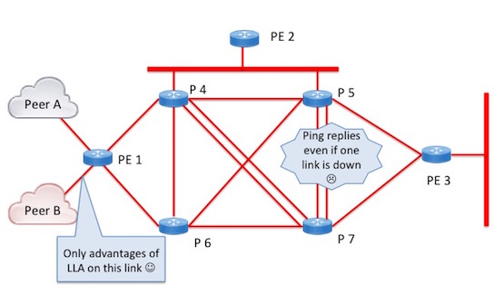 Figure 2: Data plane pings can continue if you use a loopback address for each router