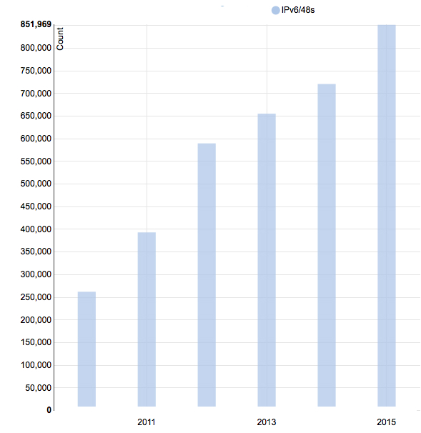 IPv6 allocations to APNIC Members in Mongolia continue to grow.