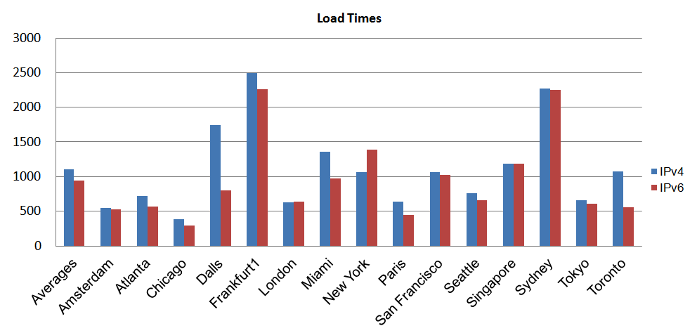 Figure 2. Facebook load time over IPv6 vs IPv4