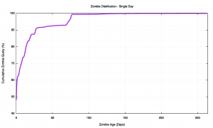 Figure 4 – Zombie Age Cumulative Distribution