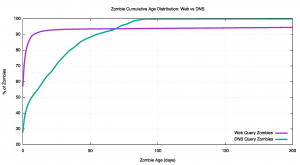 Figure 7 – Cumulative Zombie Age Distribution – Web vs DNS