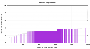 Figure 14: Cumulative Distribution of Zombie Queries per day as Zombie Ratio