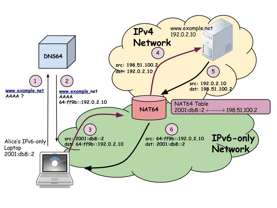 DNS64