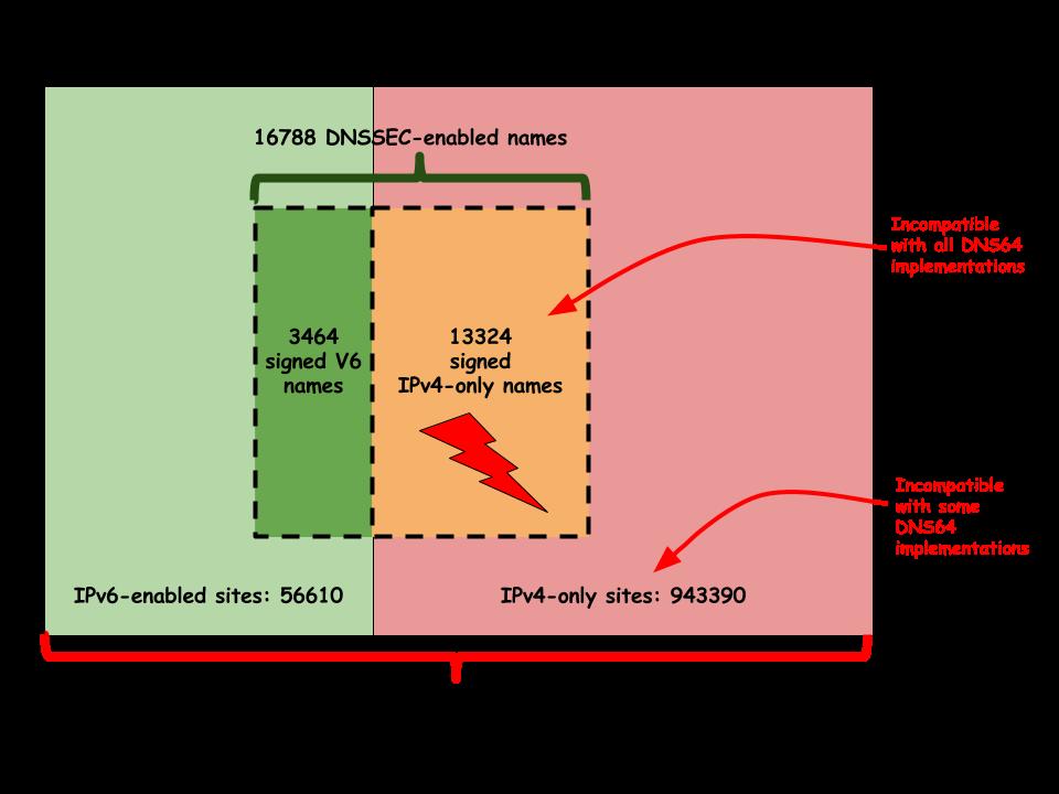 DNSSEC-V6(3)