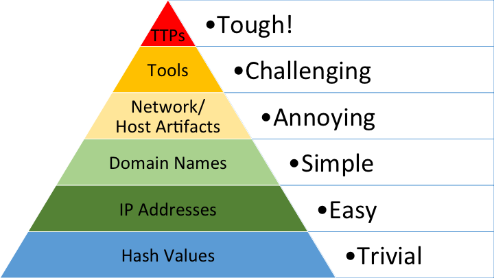 Cyber Threat Intelligence Sharing Ascending The Pyramid