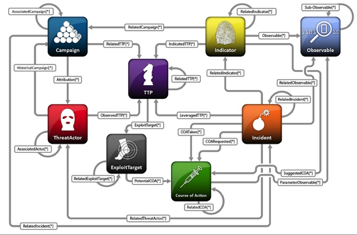 Cyber threat intelligence sharing - understanding the technology