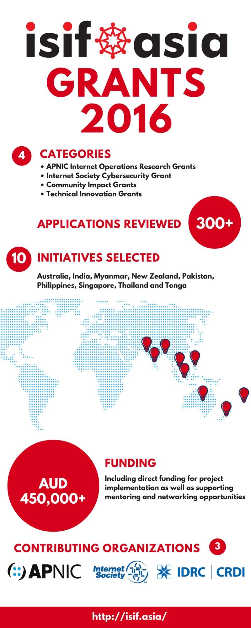 ISIF Asia 2016 Grants