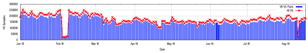 Figure 8 – Daily Sample Count