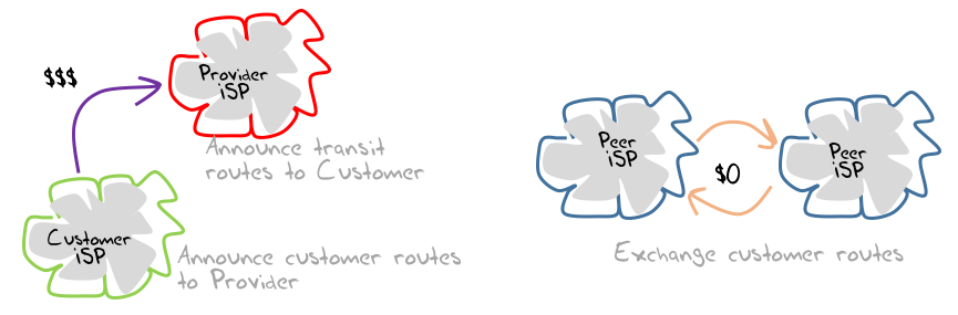 Figure 1 – Provider/Customer and Peering in the ISP world