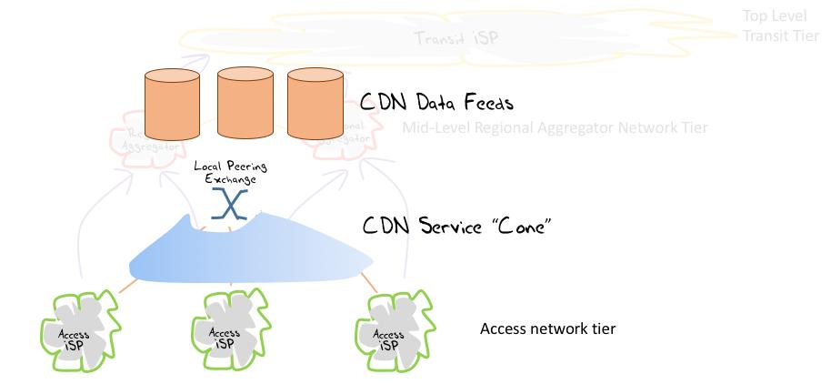 "Figure 5 – CDN ""Service Cones"""