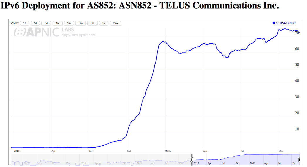 AS852 (TELUS Communications) IPv6 capability. Notice the difference between it's growth and that of Canada's?