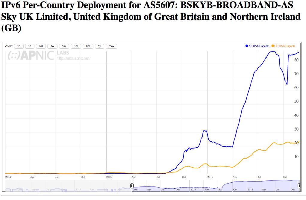 Sky UK Limited IPv6 deployment.