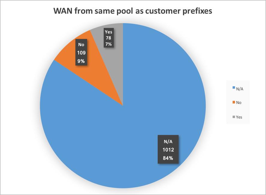 Figure 10. WAN from same pool as customer prefix