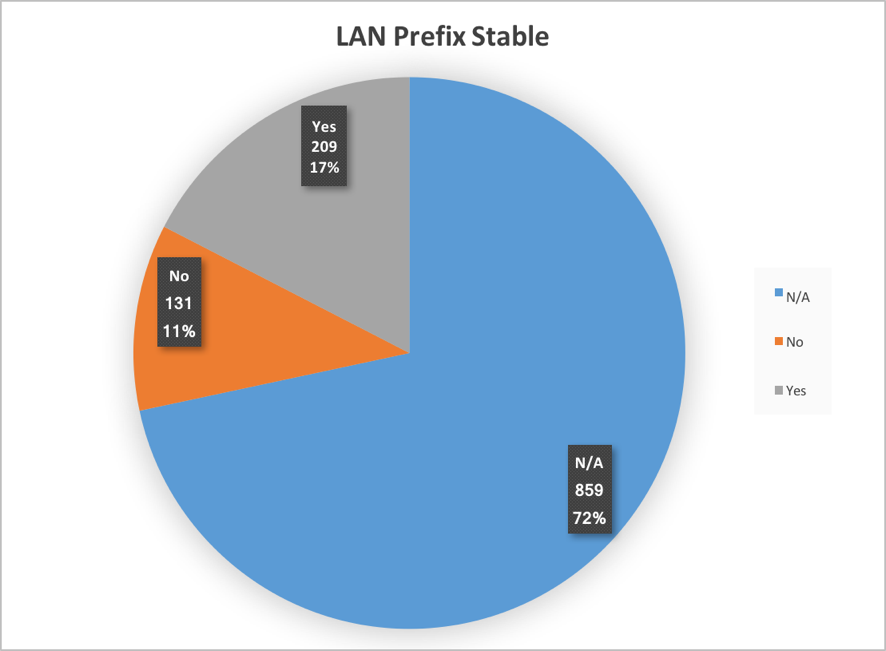 Figure 13. LAN prefix stable