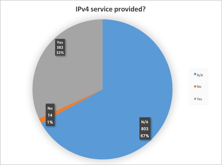 Figure 16. IPv4 service provided