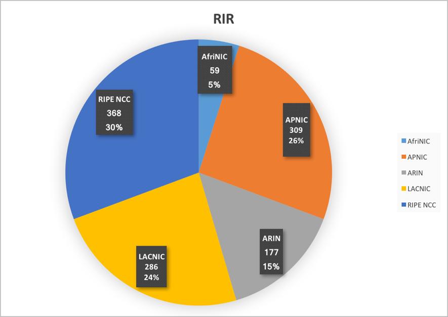 Figure 2. RIR regions of survey respondents