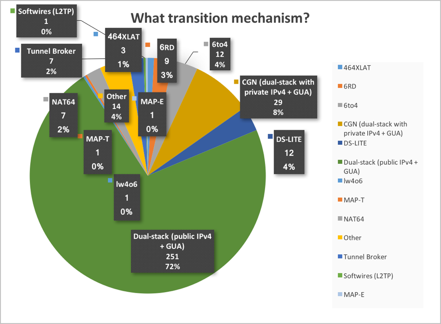 Figure 6. Transition mechanisms respondents are using