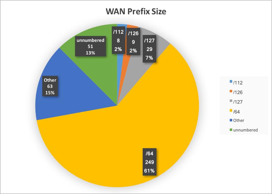 Figure 7. WAN prefix size