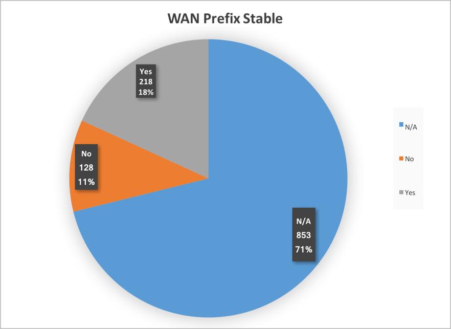Figure 8. WAN prefix stable