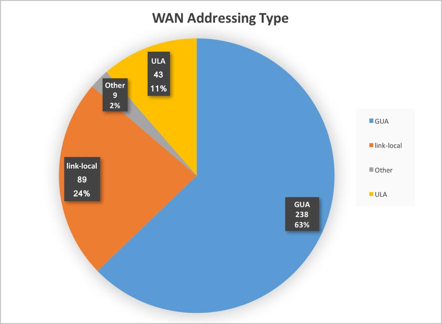 Figure 9. WAN addressing type