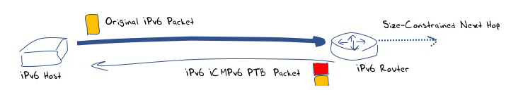 Figure 1 – IPv6 ICMPv6 Packet Too Big Behaviour