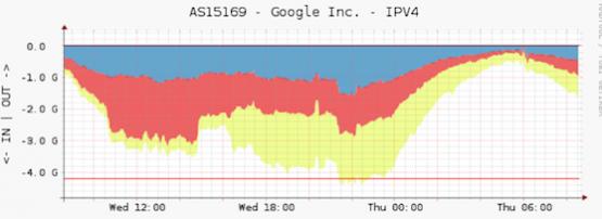 Traffic analysis for better peering | APNIC Blog
