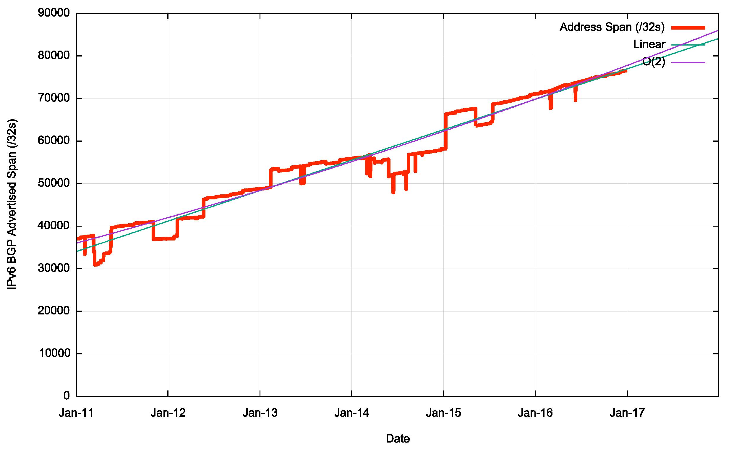 Figure 15 – IPv6 Advertised Address Space