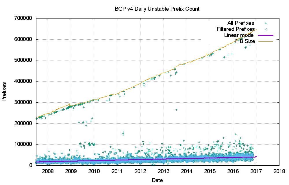 Figure 19 – IPv4 unstable prefixes per day