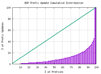 Figure 21 – Distribution of BGP Updates by Prefix