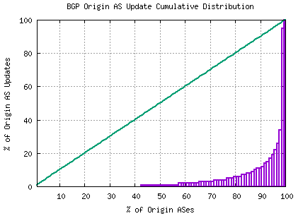 Figure 22 – Distribution of BGP Updates by Origin AS