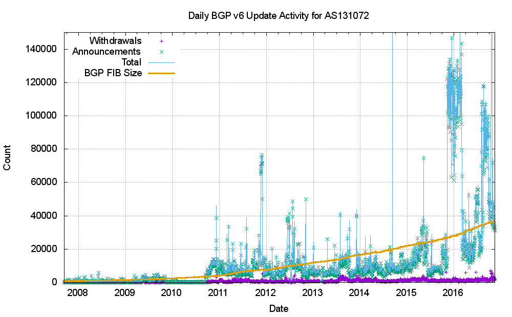 Figure 23 – IPv6 BGP update counts