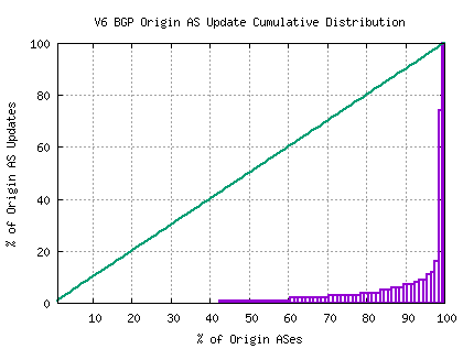 Figure 27 – Distribution of BGP IPv6 Updates by Origin AS