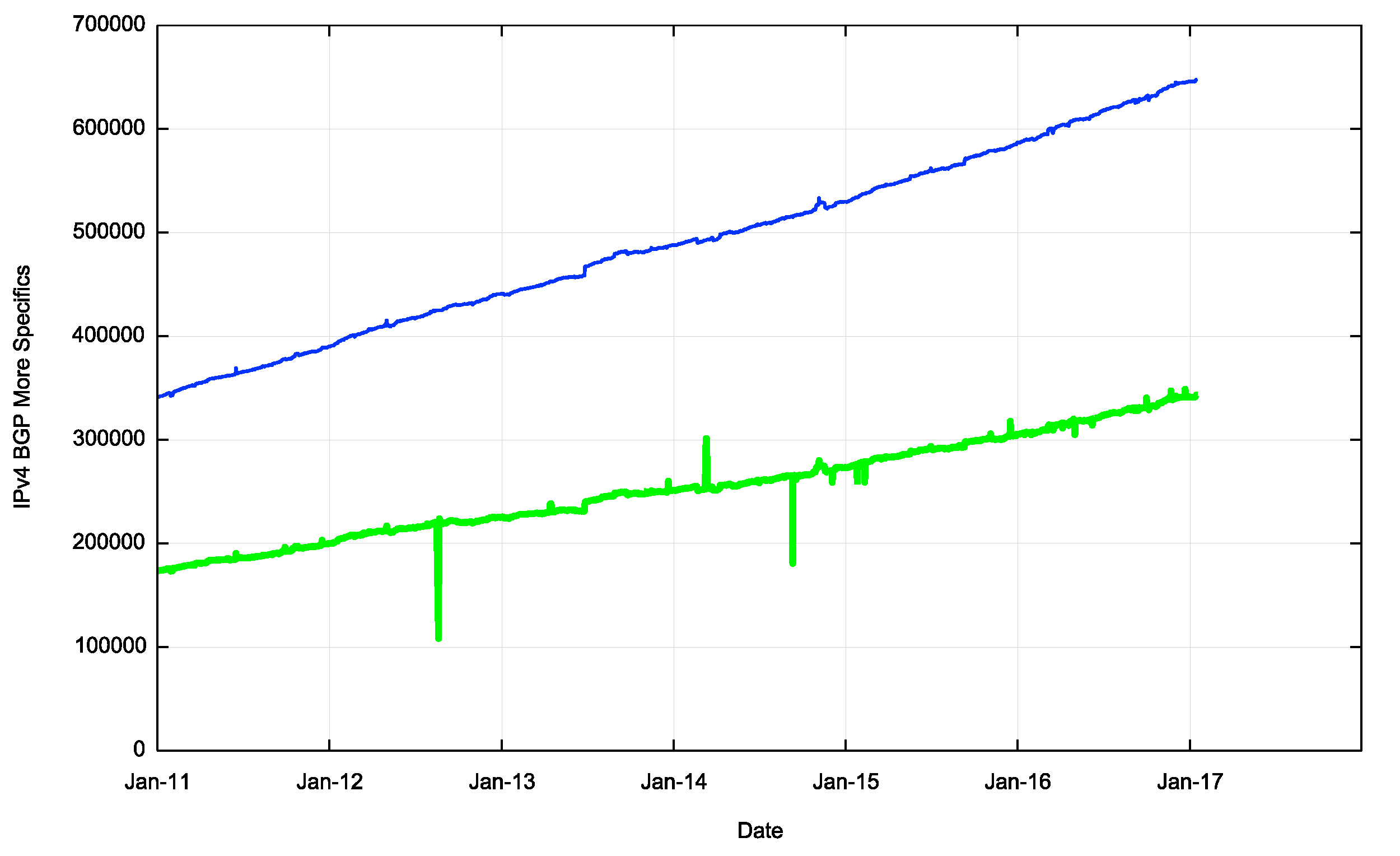 Figure 4 – IPv4 More Specific Entries