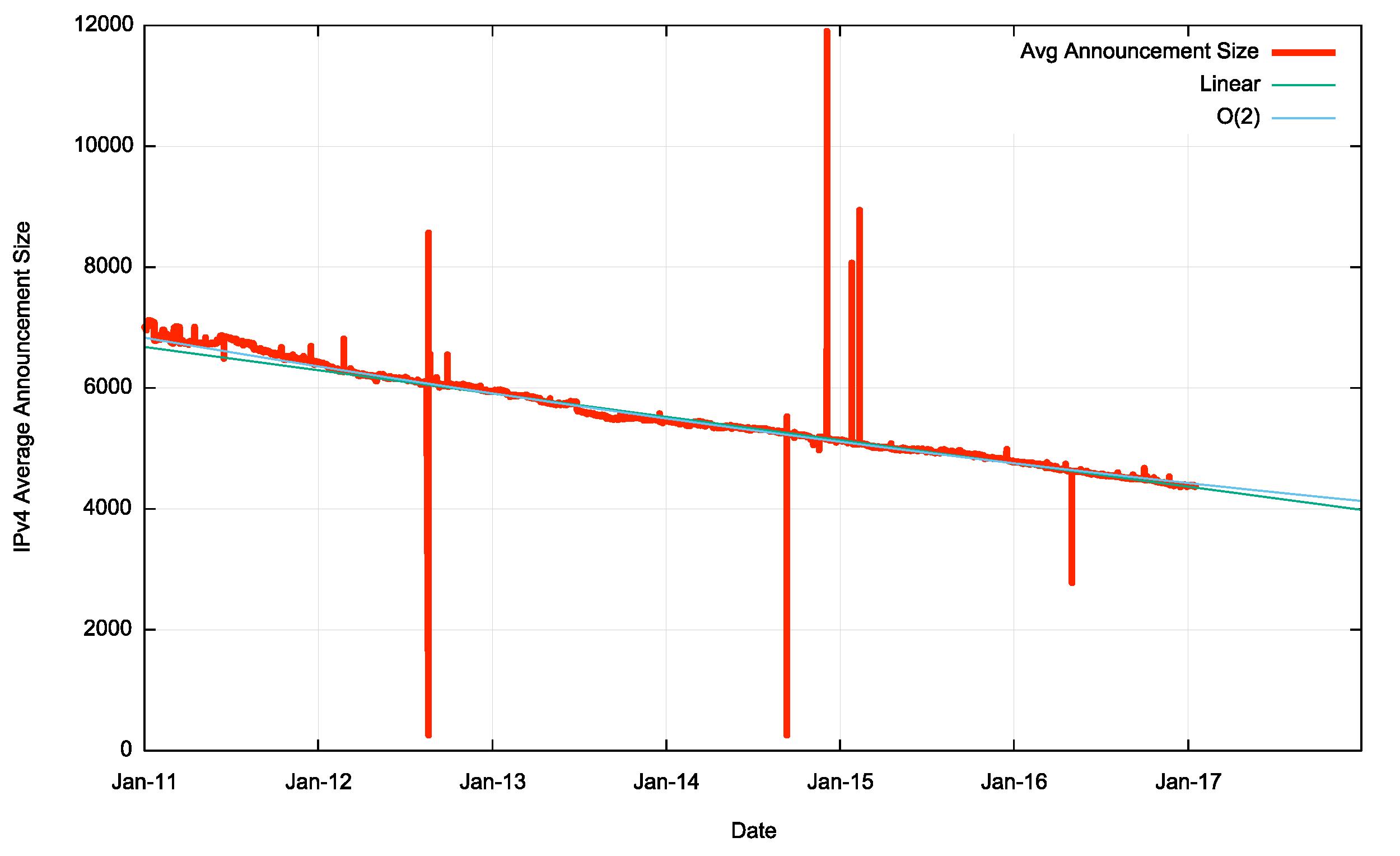 Figure 6 – Average Announcement Size