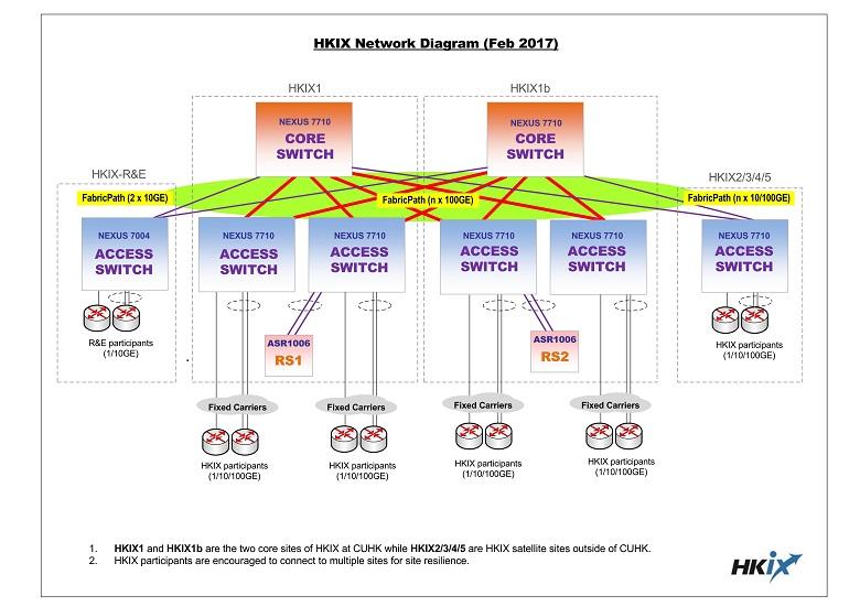 HKIX Network Diagram