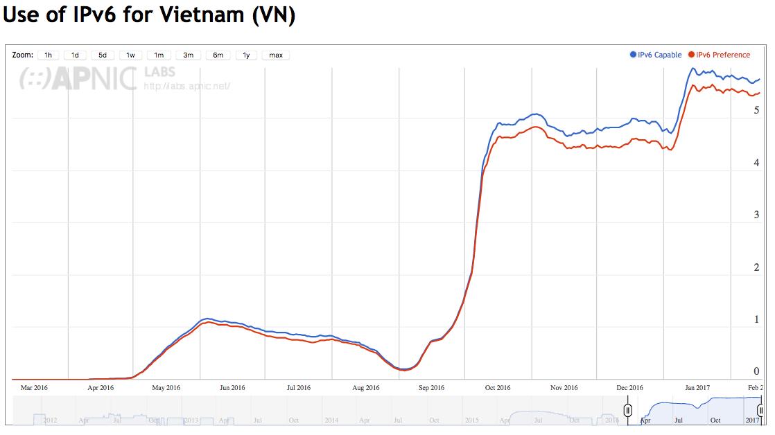 IPv6 capability for Viet Nam