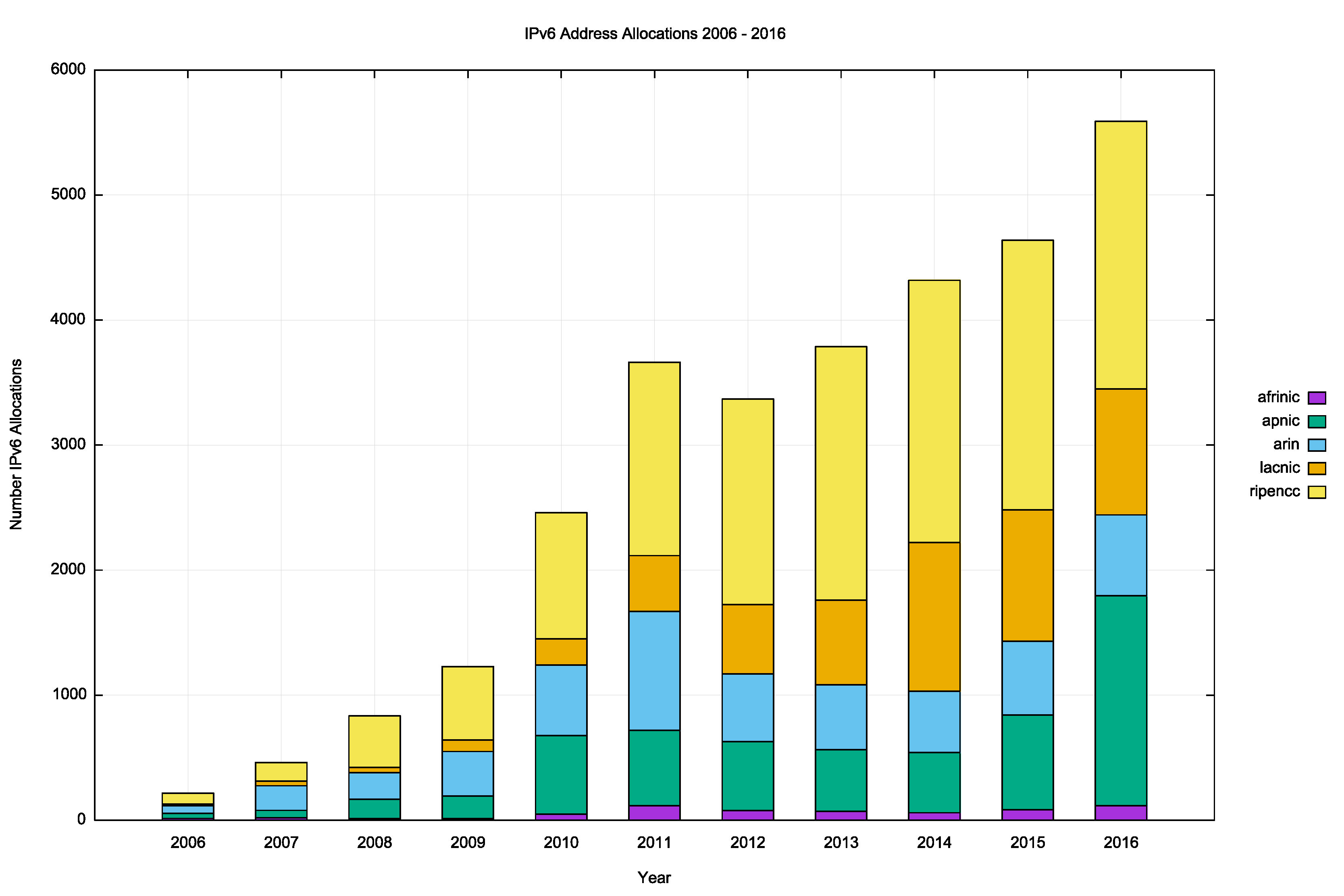 Figure 10 – Number of IPv6 Allocations per year