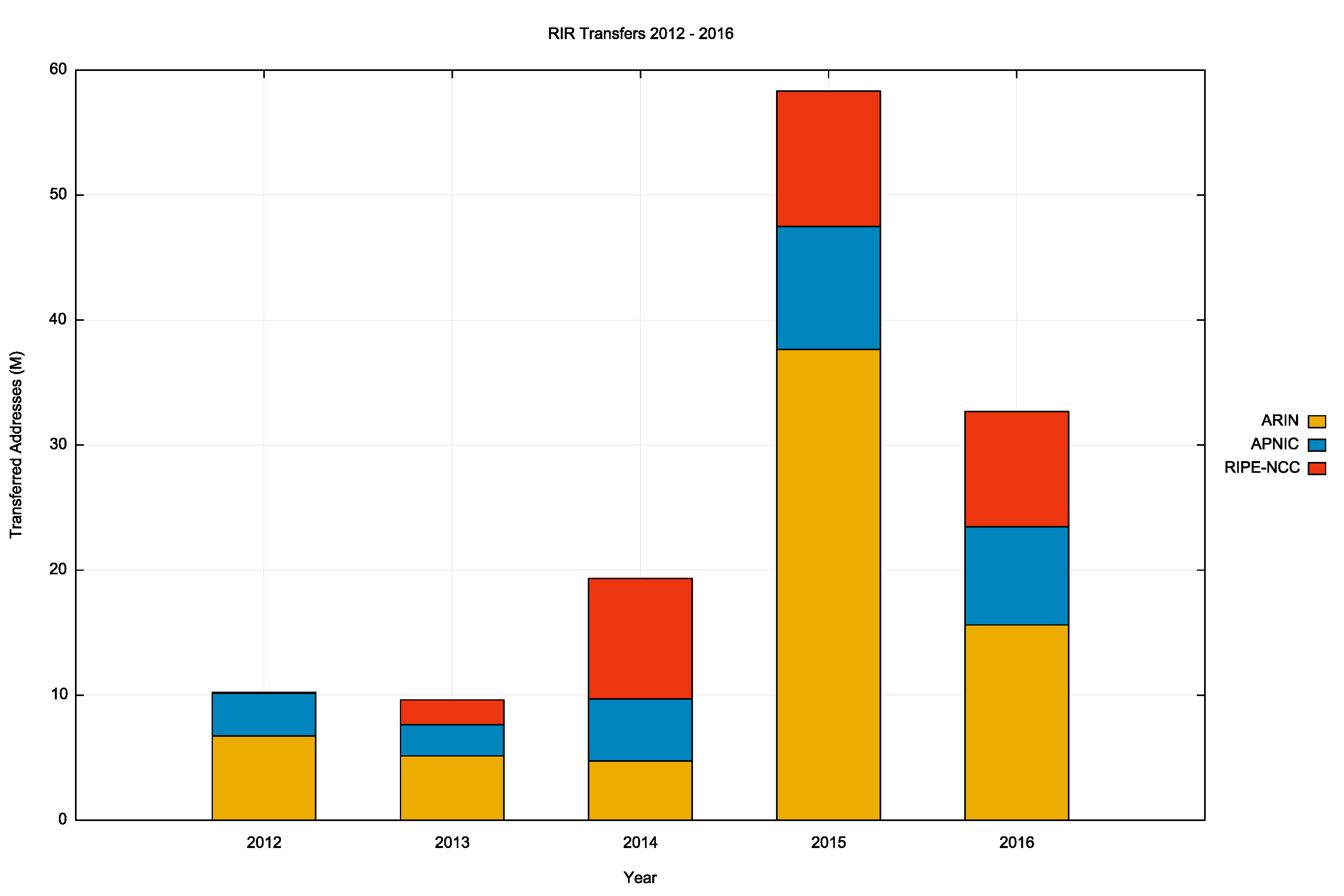 Figure 4 – Volume of Transferred Addresses: 2012 – 2016
