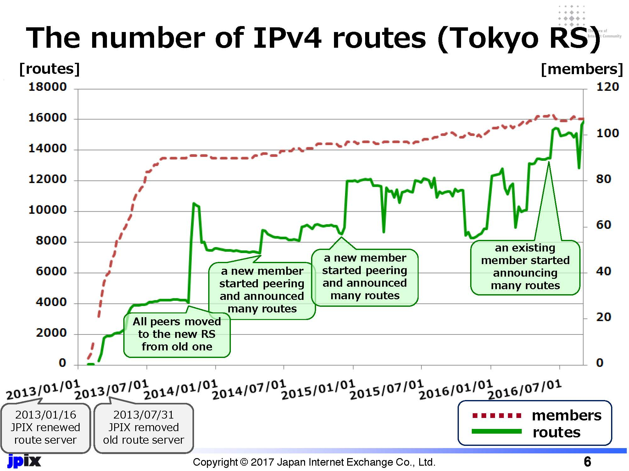 Figure 1: The number of IPv4 routes observed at JPIX Tokyo route server