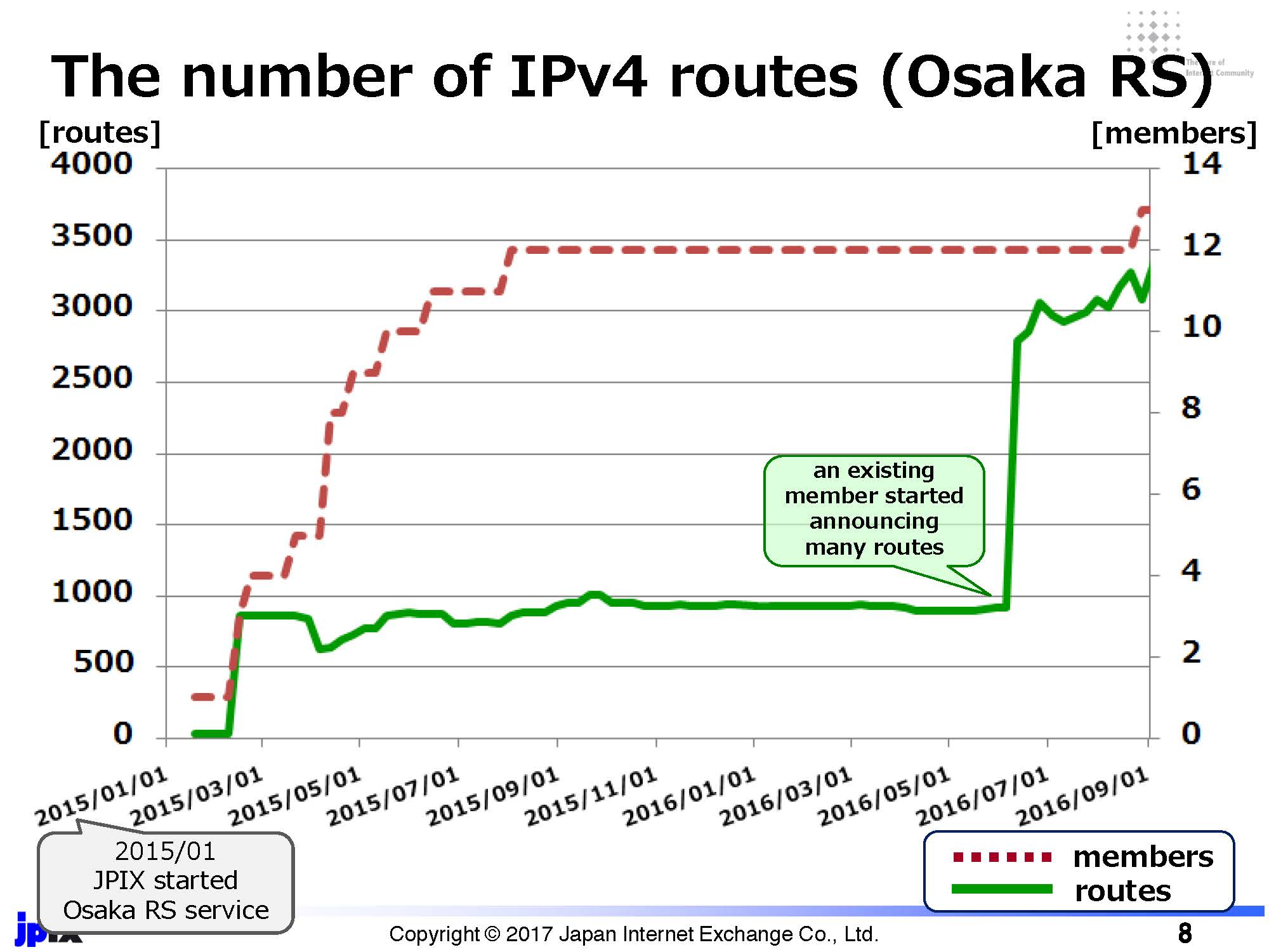 Figure 2: The number of IPv4 routes observed at JPIX Osaka route server