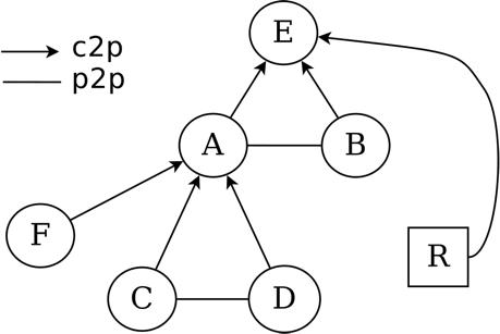 Isolario Improving Understanding Of As Ecosystem Apnic Blog