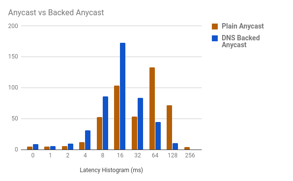 Ipv6 Anycast Possibly Done Better Apnic Blog